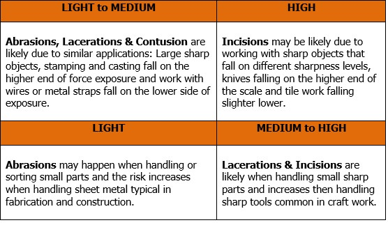 Cut Risk Matrix for Hand Protection. Help identify how risks can change depending on the application: Abrasions, Lacerations & Contusion are likely due to similar applications: Large sharp objects, stamping and casting fall on the higher end of force exposure and work with wires or metal straps fall on the lower side of exposure. Incisions may be likely due to working with sharp objects that fall on different sharpness levels, knives falling on the higher end of the scale and tile work falling slightly lower. Abrasions may happen when handling or sorting small parts and the risk increases when handling sheet metal typical in fabrication and construction. Lacerations & incisions are likely when handling small sharp parts and increases when handling sharp tools common in craft work.