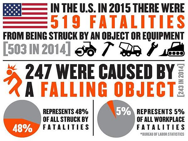 Ergodyne fatalities falling objects