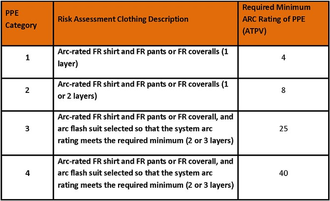 PPE Category chart