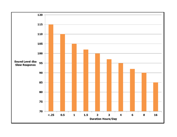 OSHA Hearing Limits chart. 115 dba for less than .25 hours to 85 dba for 16 hours per day.